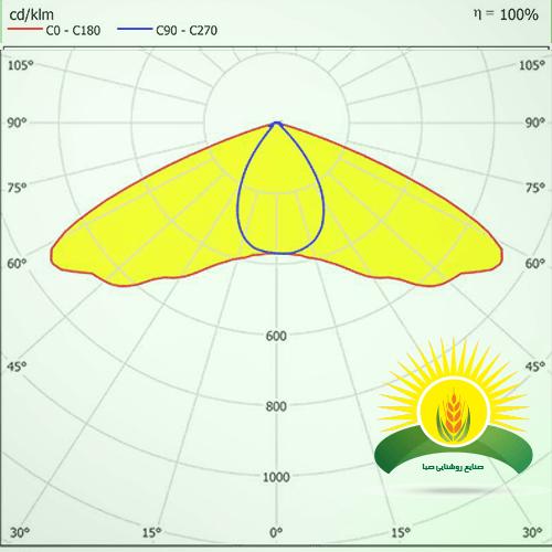 منحنی پخش نور SLE-STA