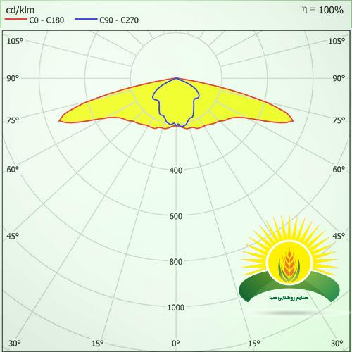 منحنی پخش نور SLE-STC